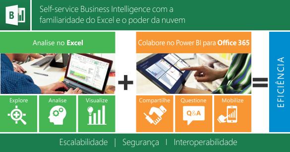 Self-service business Intelligence com a familiaridade do Excel e o poder da nuvem
