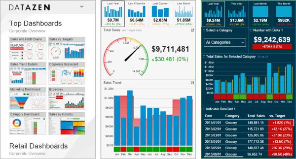 Visualização de dashboard e indicadores em smartphone.